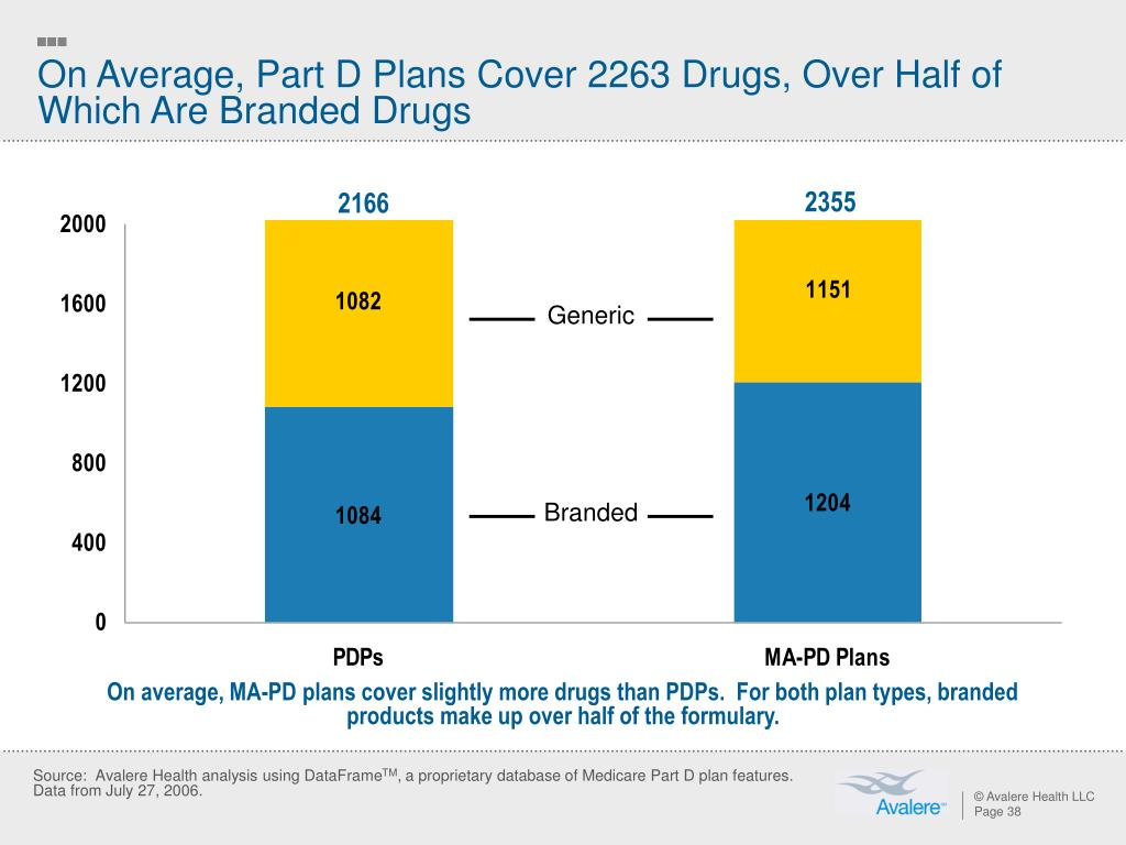 On Average, Part D Plans Cover 2263 Drugs, Over Half of Which Are Branded Drugs