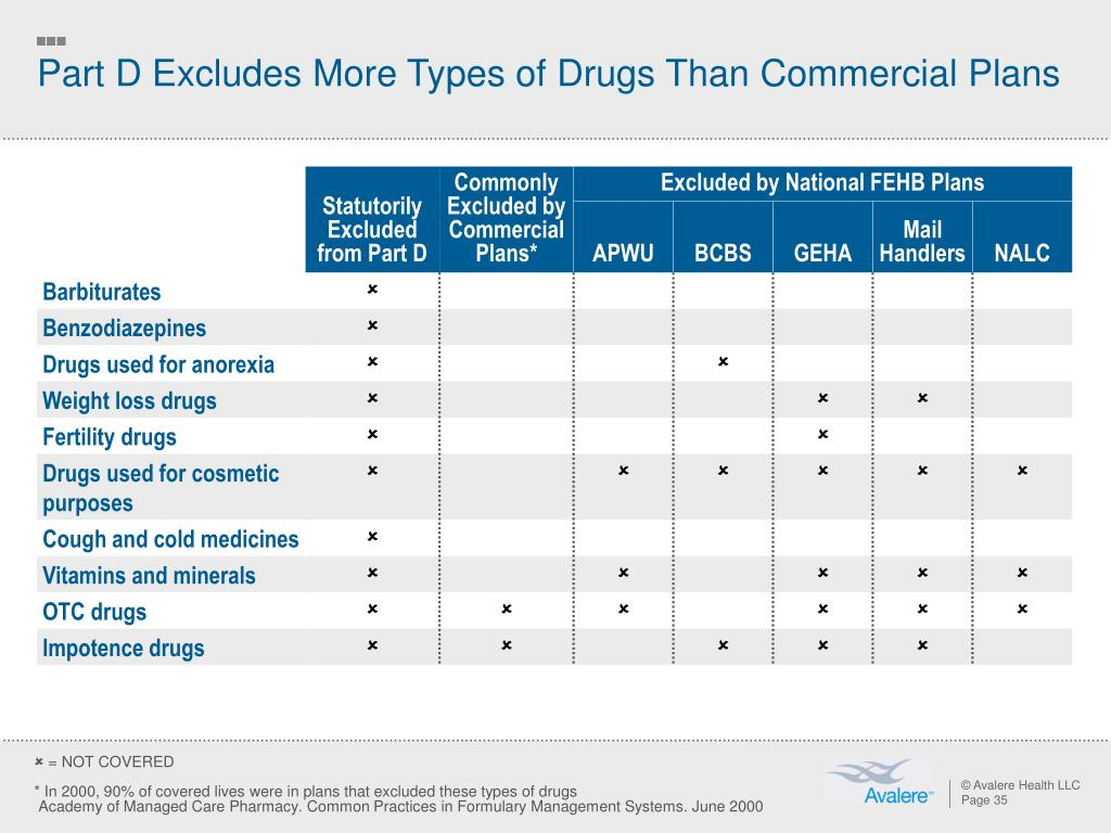 Part D Excludes More Types of Drugs Than Commercial Plans