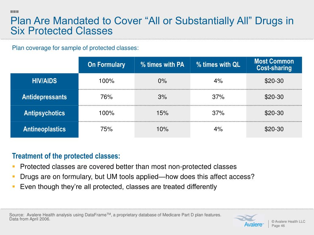 """Plan Are Mandated to Cover """"All or Substantially All"""" Drugs in Six Protected Classes"""