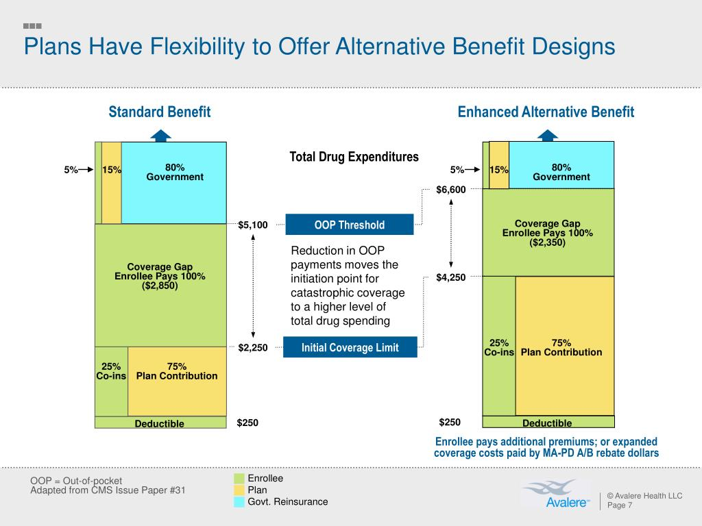 Plans Have Flexibility to Offer Alternative Benefit Designs