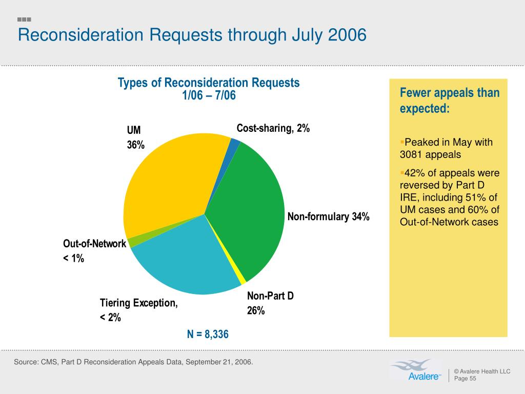 Reconsideration Requests through July 2006