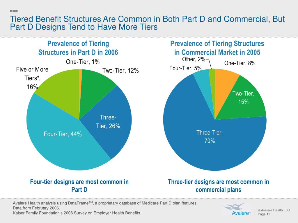 Tiered Benefit Structures Are Common in Both Part D and Commercial, But Part D Designs Tend to Have More Tiers