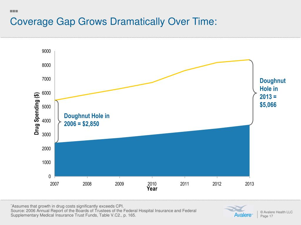 Coverage Gap Grows Dramatically Over Time:
