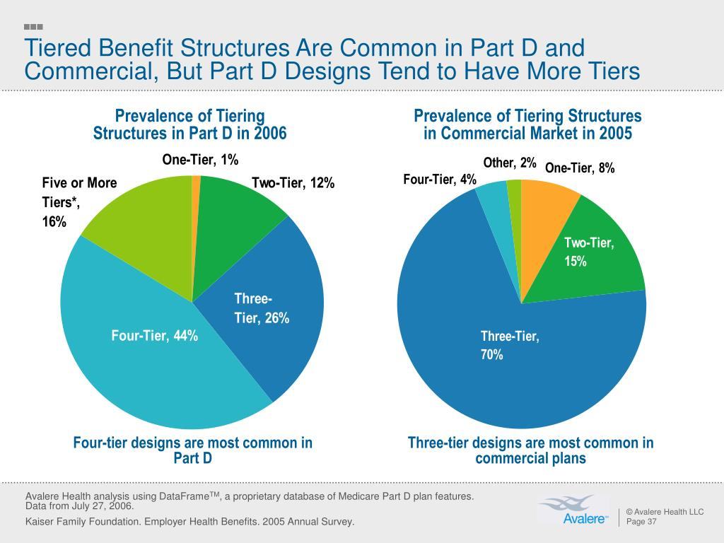 Tiered Benefit Structures Are Common in Part D and Commercial, But Part D Designs Tend to Have More Tiers