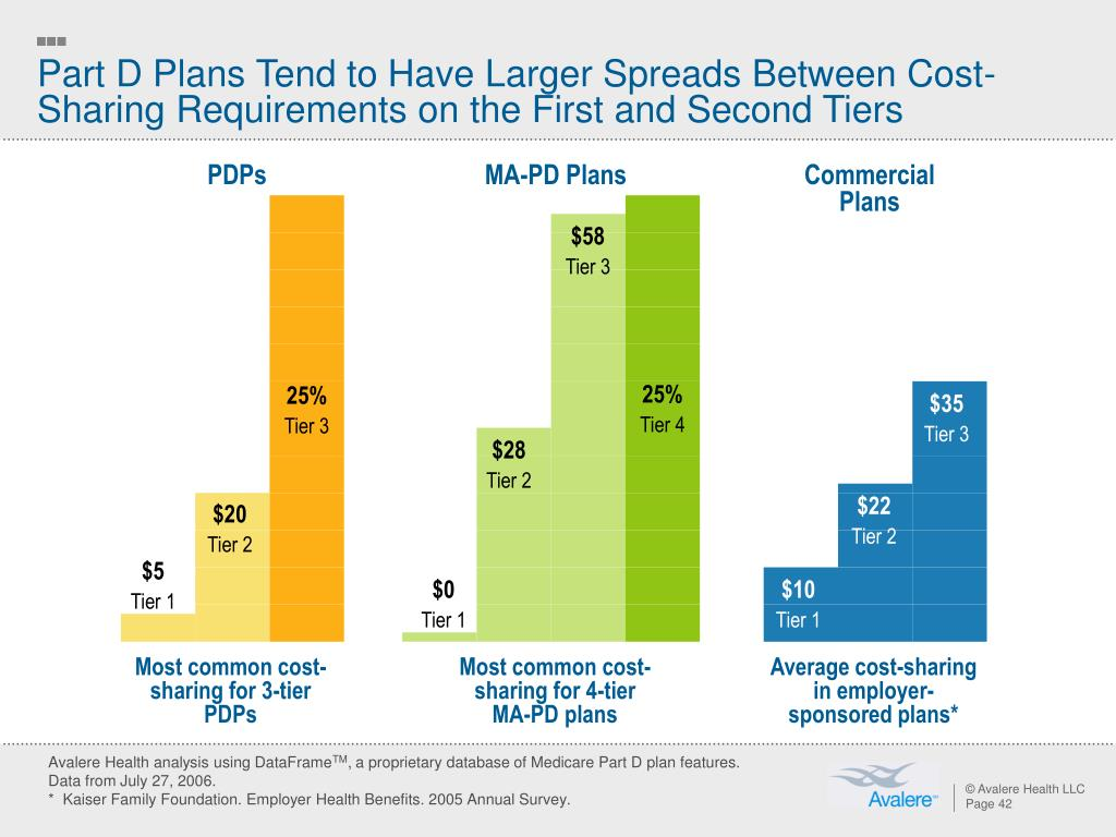 Part D Plans Tend to Have Larger Spreads Between Cost-Sharing Requirements on the First and Second Tiers
