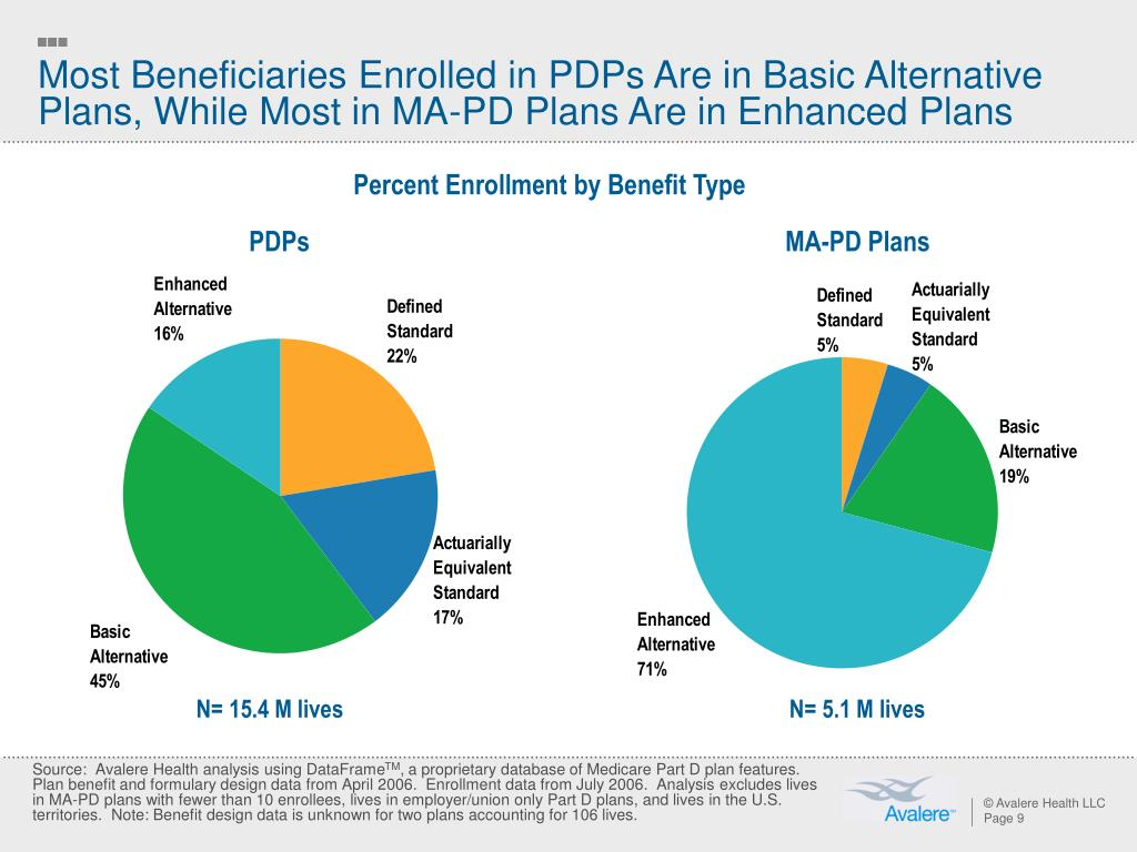 Most Beneficiaries Enrolled in PDPs Are in Basic Alternative Plans, While Most in MA-PD Plans Are in Enhanced Plans