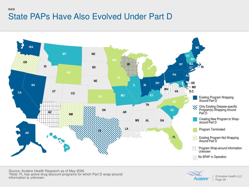 State PAPs Have Also Evolved Under Part D