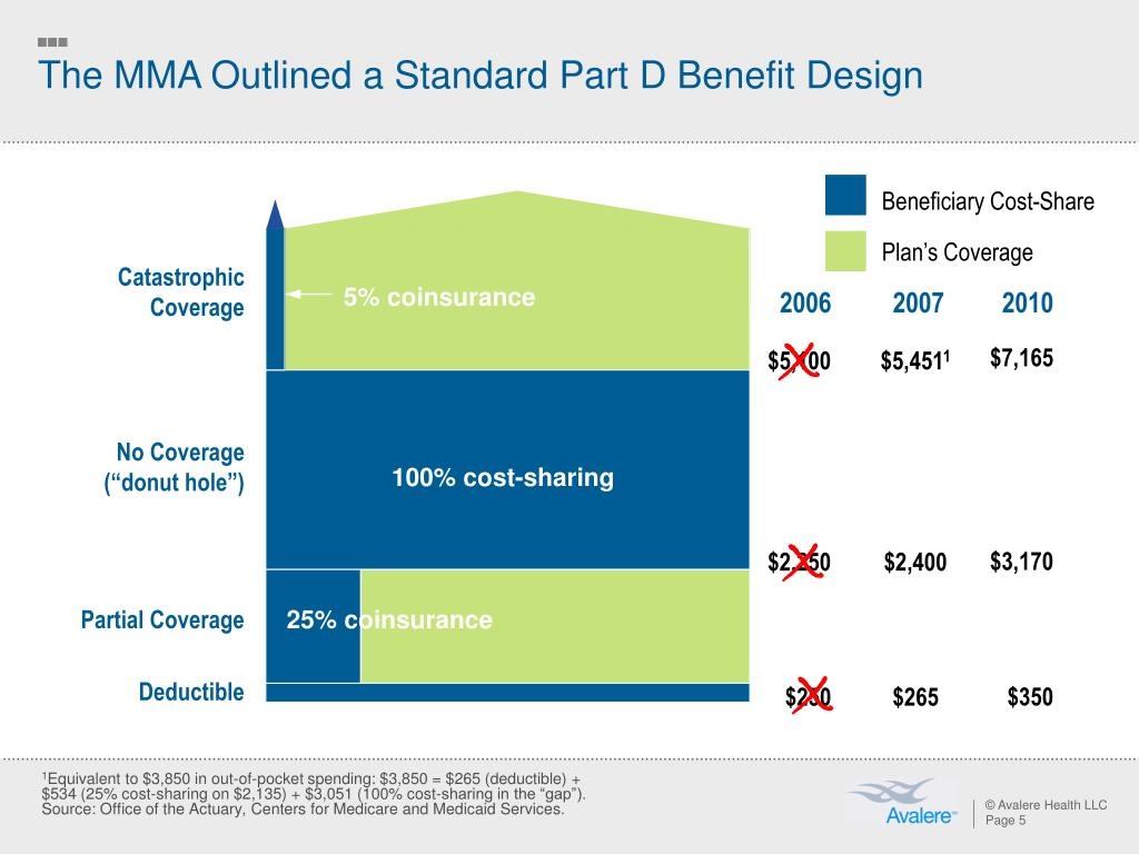 The MMA Outlined a Standard Part D Benefit Design