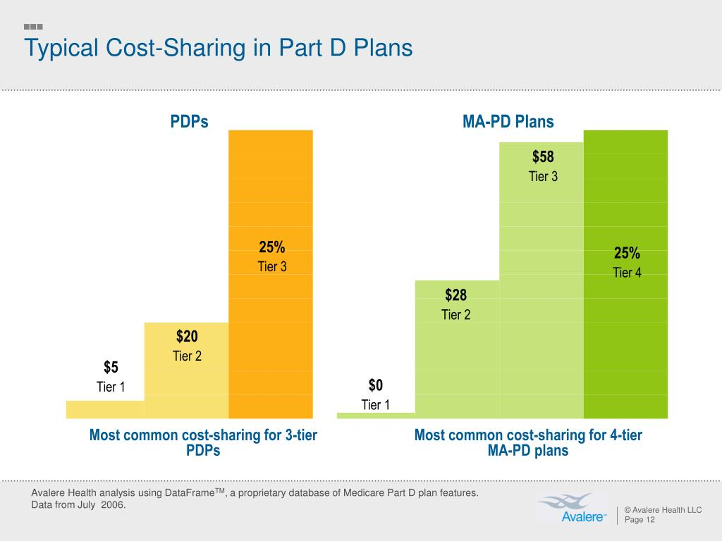 Typical Cost-Sharing in Part D Plans