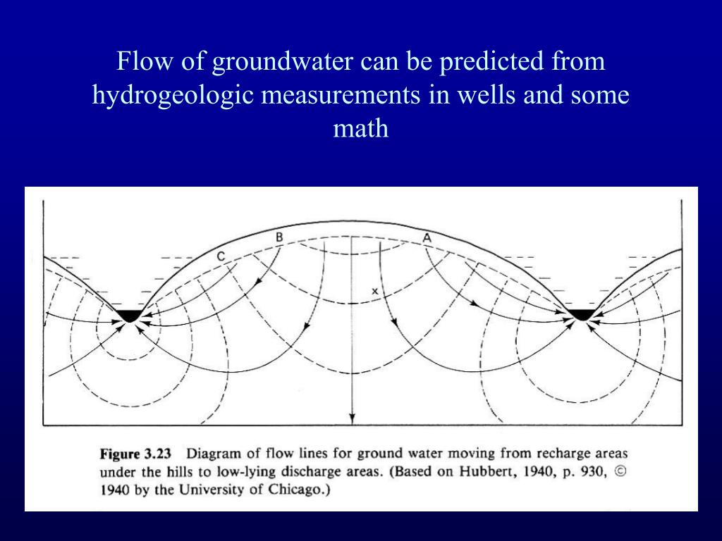 Flow of groundwater can be predicted from hydrogeologic measurements in wells and some math