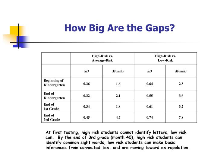 How big are the gaps