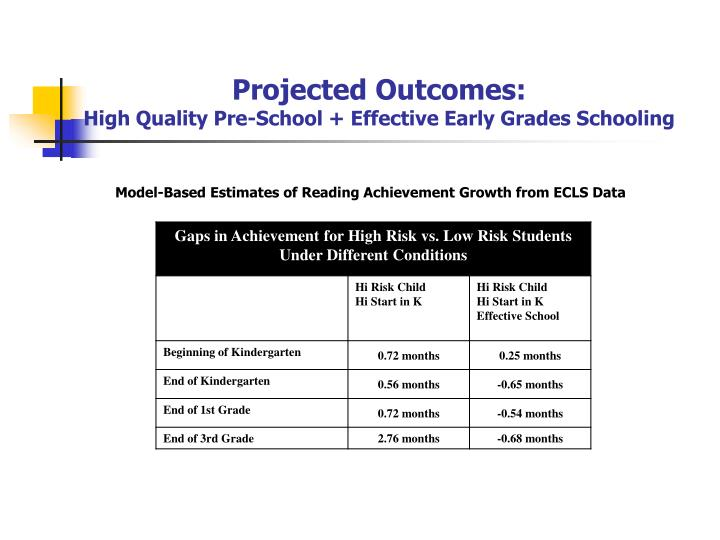 Projected Outcomes: