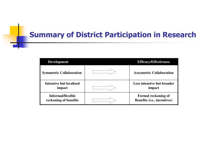 Summary of District Participation in Research