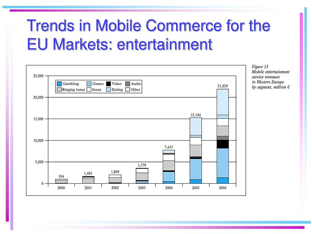 Trends in Mobile Commerce for the EU Markets: entertainment