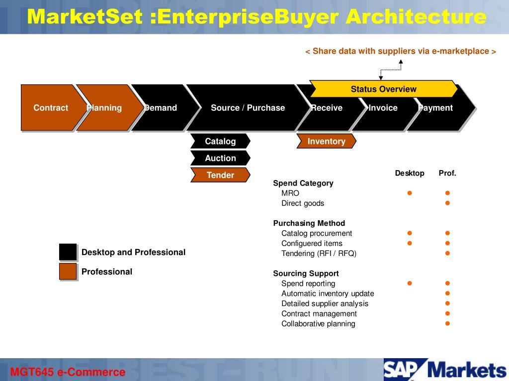 MarketSet :EnterpriseBuyer Architecture