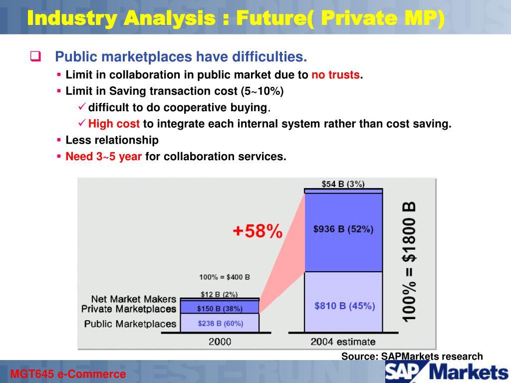 Industry Analysis : Future(