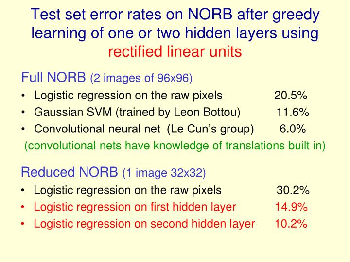 Test set error rates on NORB after greedy learning of one or two hidden layers using