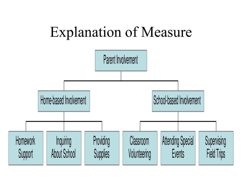 Explanation of Measure