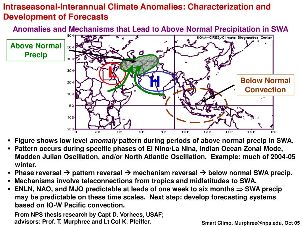 Intraseasonal-Interannual Climate Anomalies: Characterization and Development of Forecasts