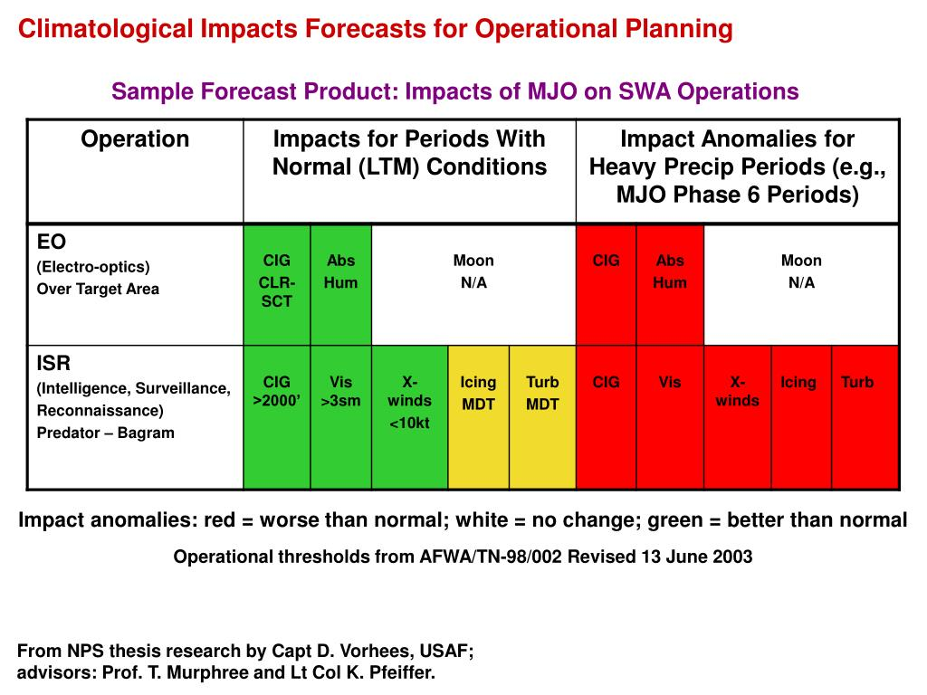 Climatological Impacts Forecasts for Operational Planning