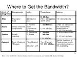 where to get the bandwidth