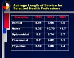 average length of service for selected health professions