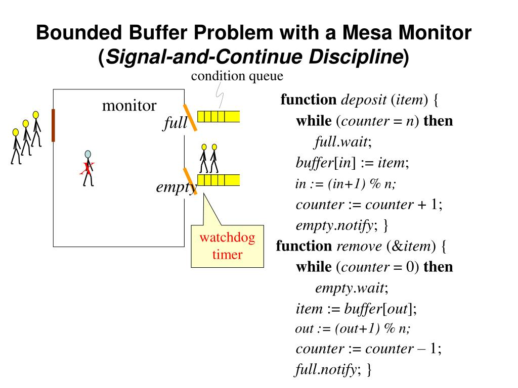 Bounded Buffer Problem with a Mesa Monitor (