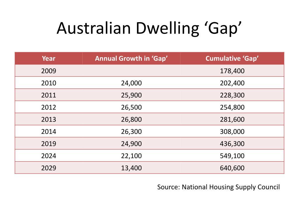 Australian Dwelling 'Gap'
