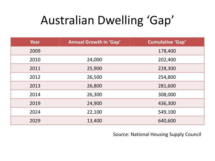 Australian dwelling gap