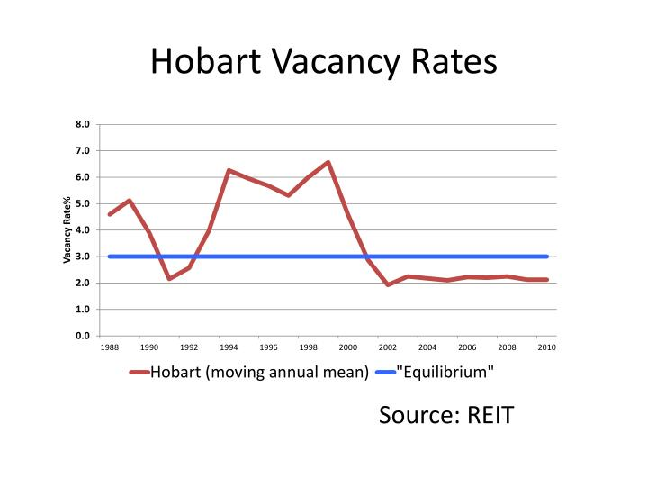 Hobart vacancy rates