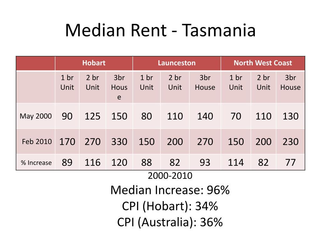 Median Rent - Tasmania