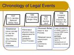 chronology of legal events15