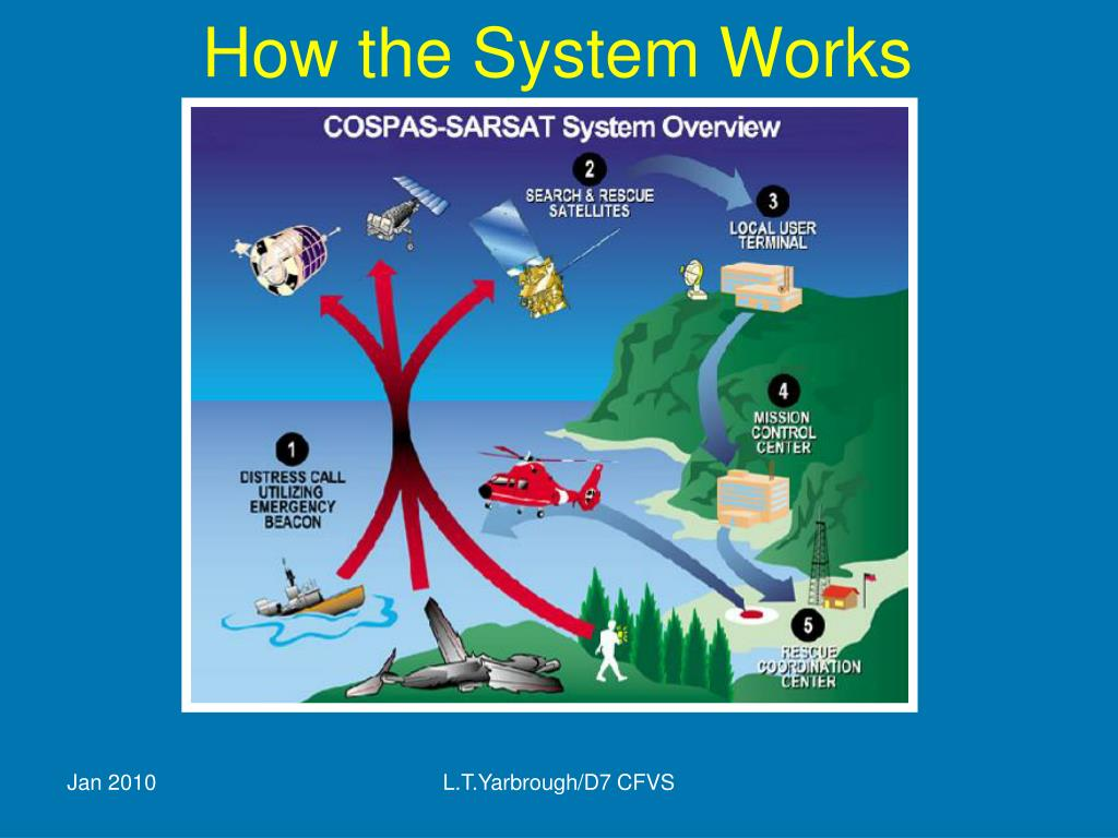 How the System Works