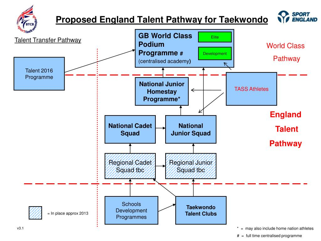 proposed england talent pathway for taekwondo l.