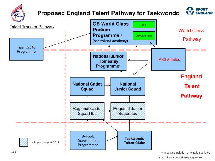 proposed england talent pathway for taekwondo n.