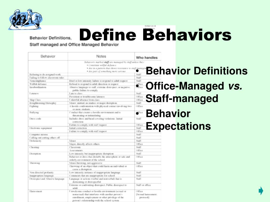 Define Behaviors