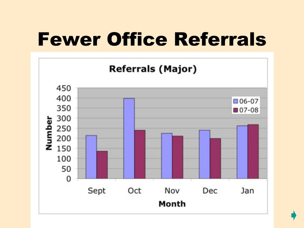 Fewer Office Referrals