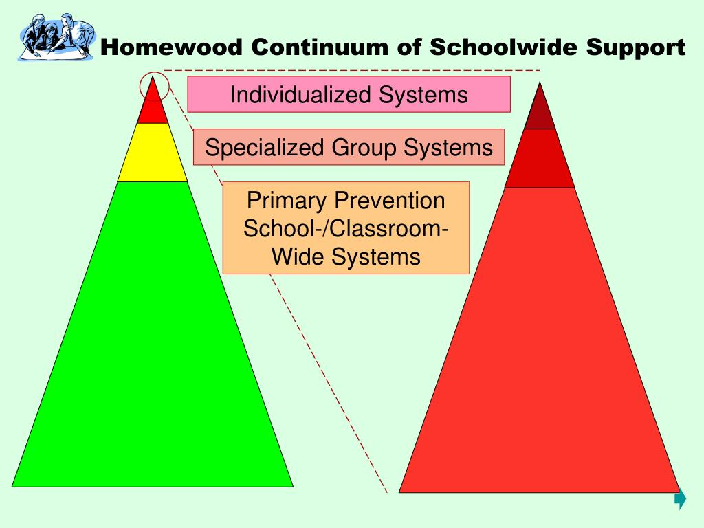 Homewood Continuum of Schoolwide Support