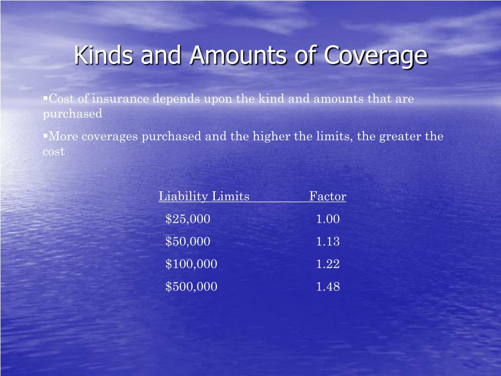 Kinds and Amounts of Coverage