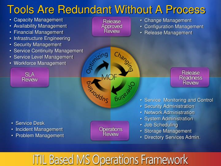 Tools Are Redundant Without A Process