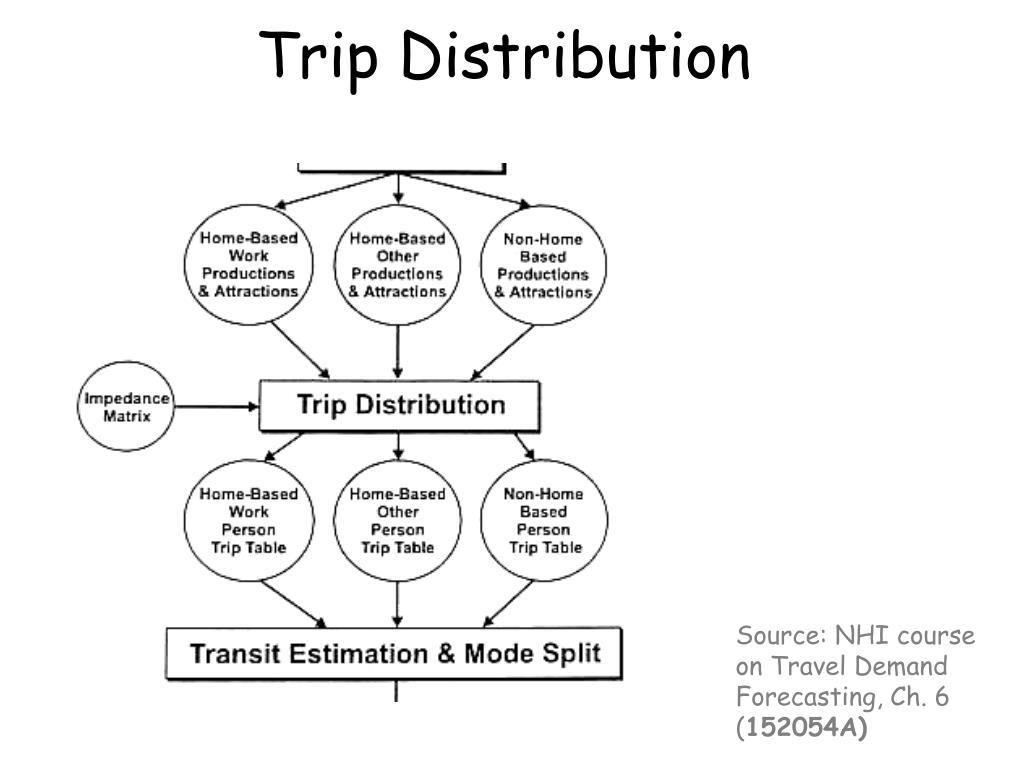 PPT - Trip Distribution PowerPoint Presentation - ID:384193