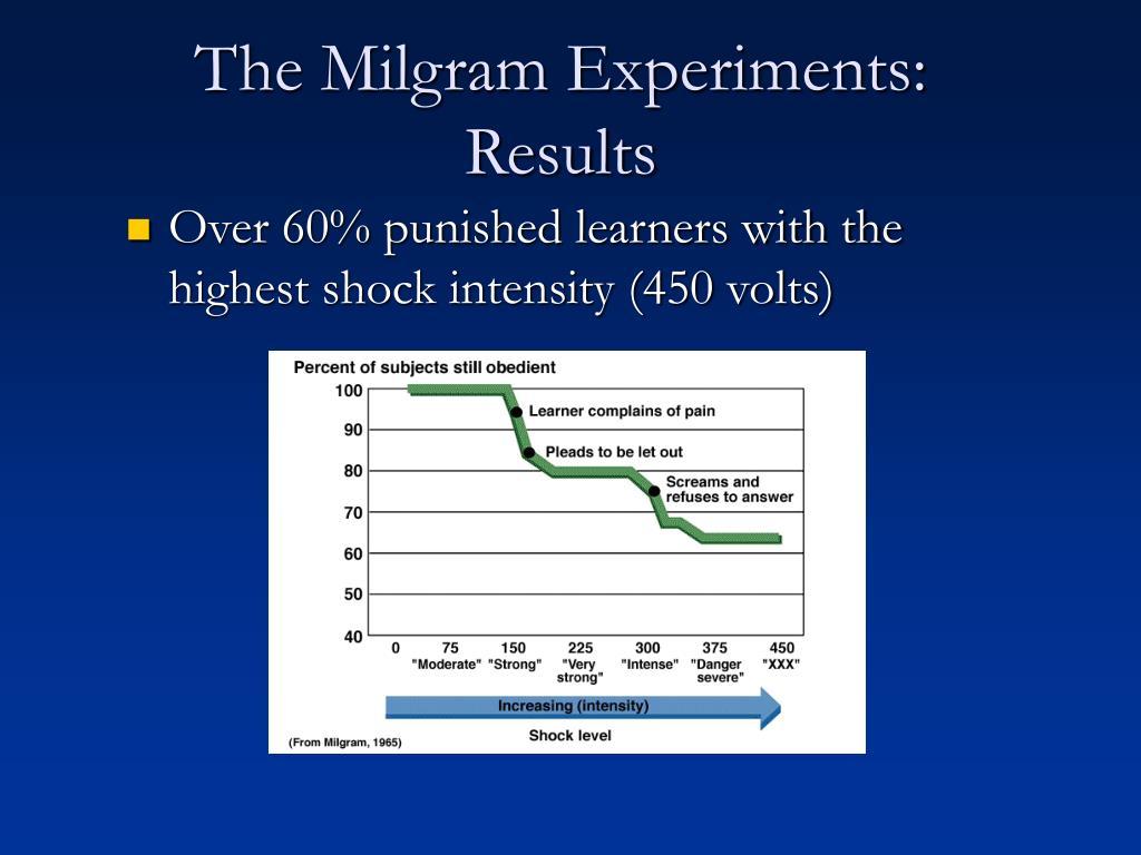 The Milgram Experiments: