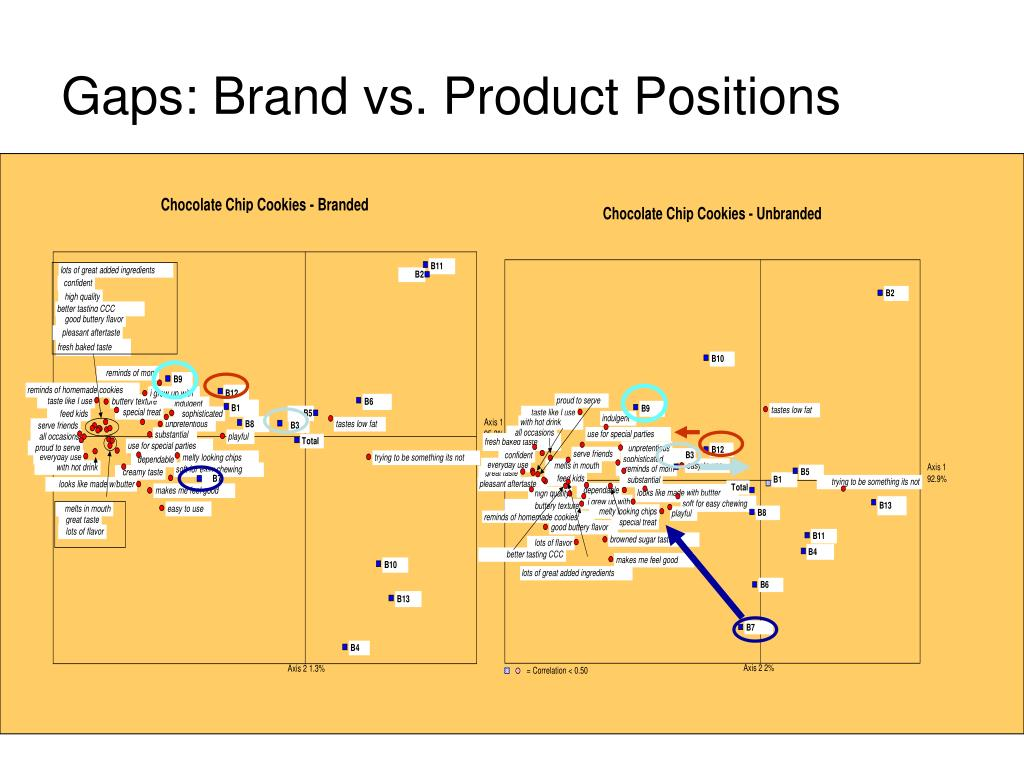 Gaps: Brand vs. Product Positions