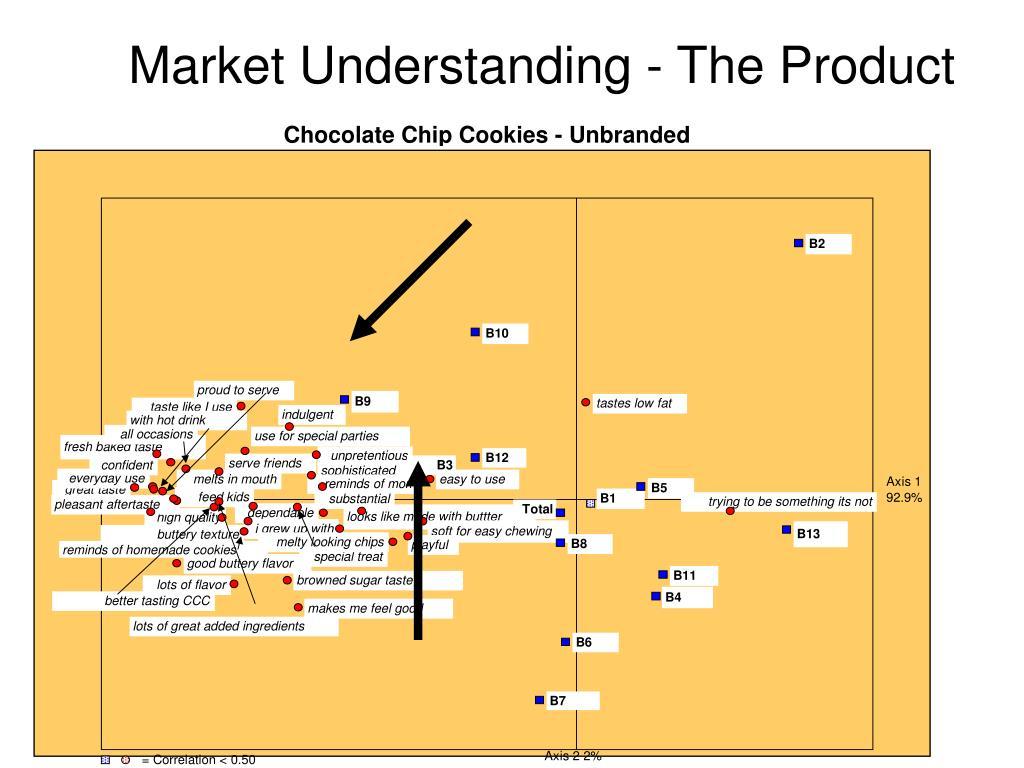 Market Understanding - The Product