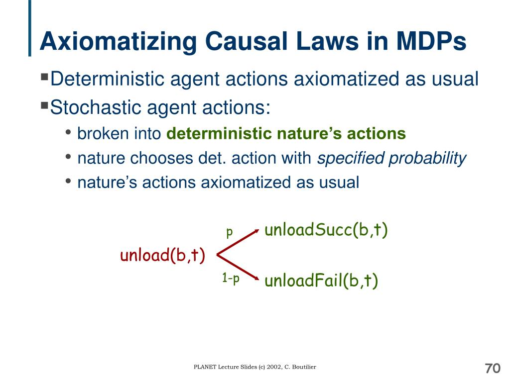 Axiomatizing Causal Laws in MDPs