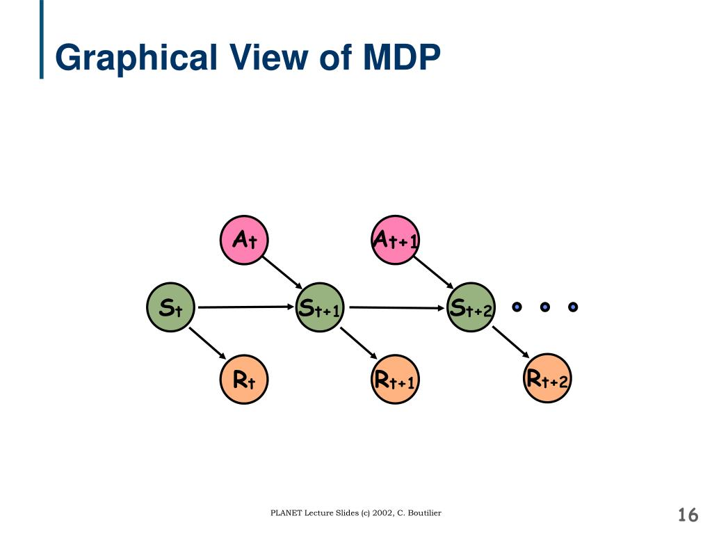 Graphical View of MDP