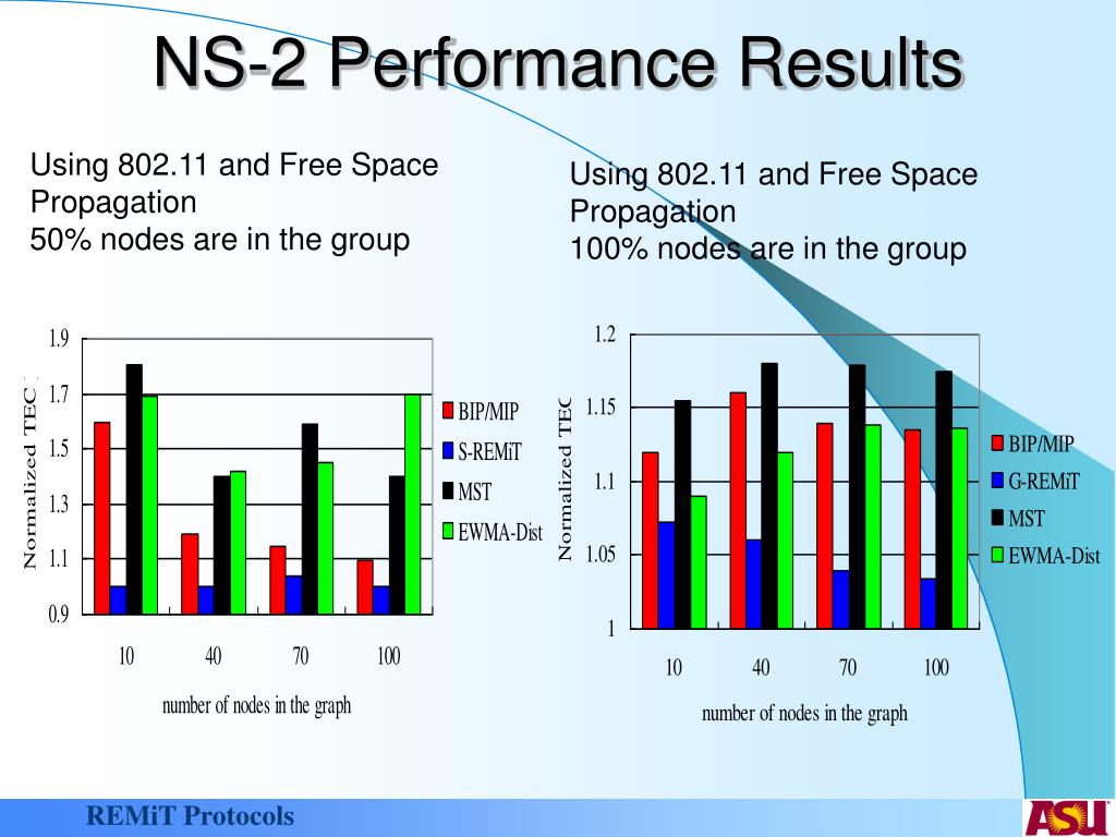 NS-2 Performance Results