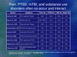 pain ptsd mtbi and substance use disorders often co occur and interact