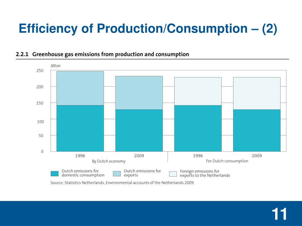 Efficiency of Production/Consumption – (2)