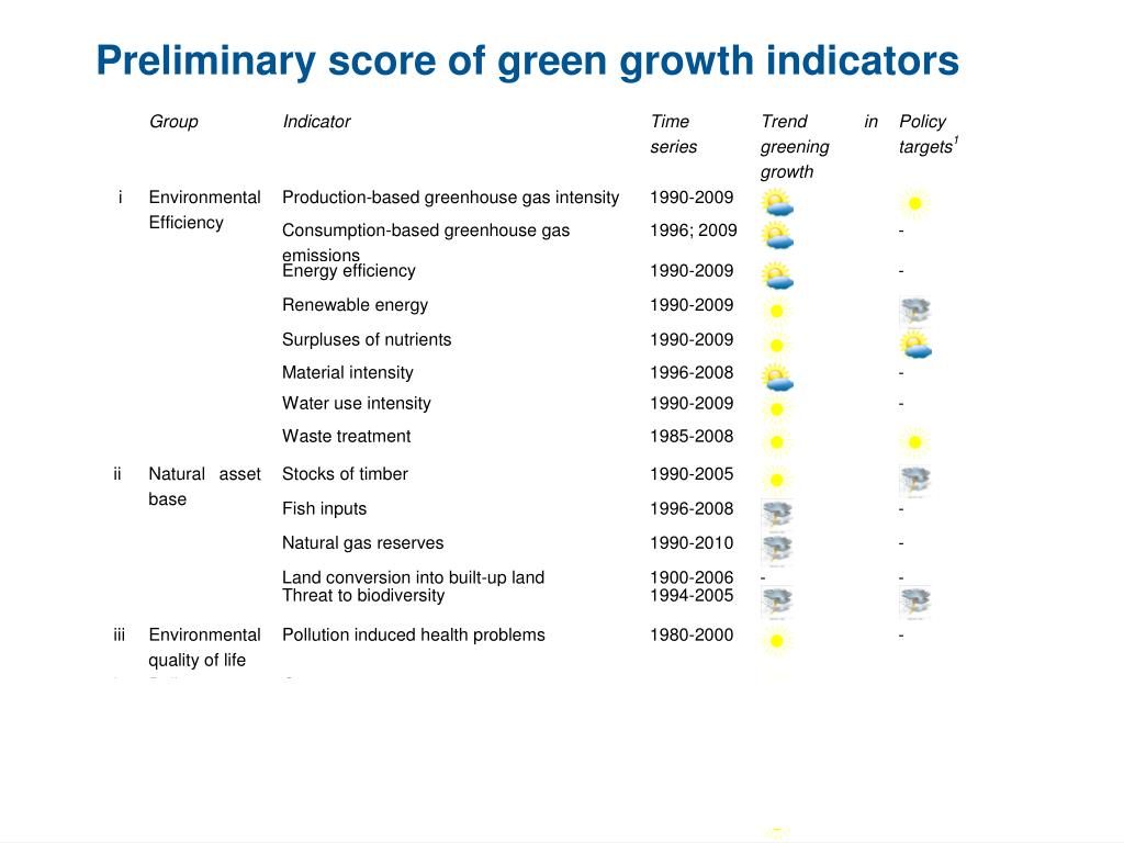Preliminary score of green growth indicators
